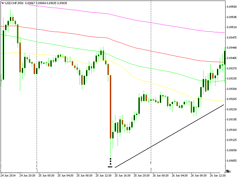 usdcad-m15.png